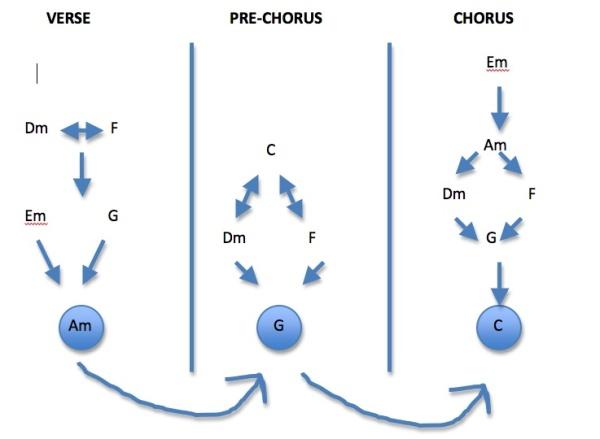 Chord Progression Formula suggestion
