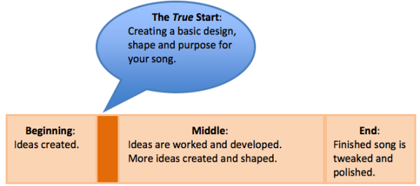 Songwriting - The Start of the Middle Stage