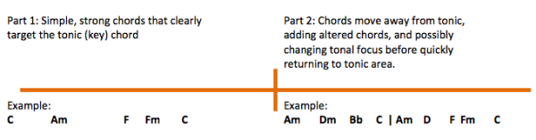 Typical 2-Part Verse Structure