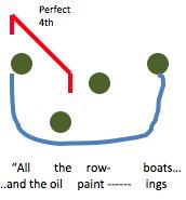 All the Rowboats - Chorus Hook