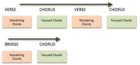 Strong-Fragile Chords